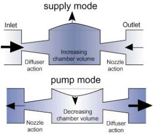 A valve-less fluid pump for electronic cooling