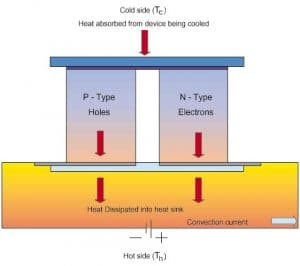 Thermoelectric thermal regulation systems