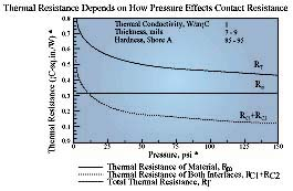 Thermal resistance of interface materials as a function of pressure