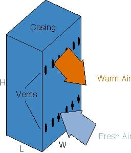 A practical formula for air-cooled boards in ventilated enclosures