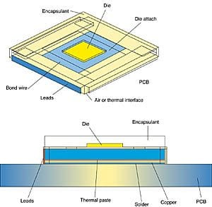 Thermal interface under a plastic quad flat pack