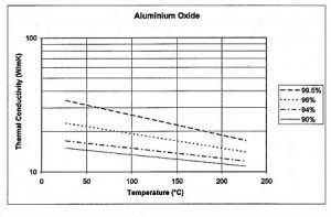 The thermal conductivity of aluminum oxide