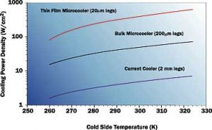 Application of Thermoelectric Coolers for Module Cooling Enhancement