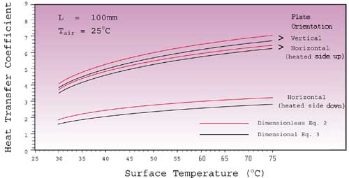 Forced Convection Equation Vs Natural Convection