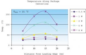 Dimensional Analysis for Package Designers