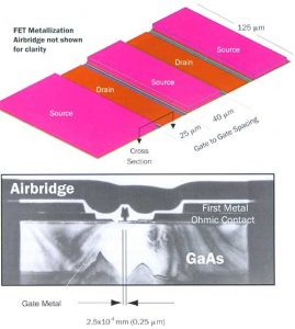 Thermal Issues in GaAs Analog RF Devices