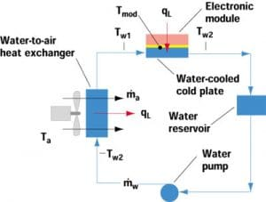 Estimating Temperatures in a Water-to-Air Hybrid Cooling System