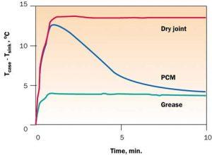 Understanding Phase Change Materials