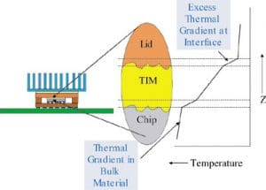 Calculations for Thermal Interface Materials