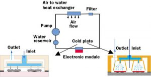 Cooling Technology Options, Part 2