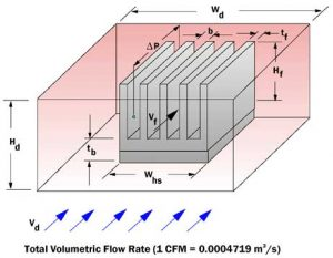 Estimating The Effect Of Flow Bypass On Parallel Plate-Fin Heat Sink Performance
