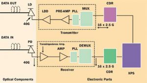 Opto-electronic Transceiver Modules, a System Design Perspective