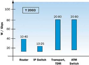 Communication Network Power Efficiency Assessment, Limitations and Directions
