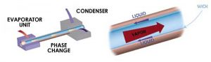 Use Of Heat Pipe Cooling Systems In The Electronics Industry