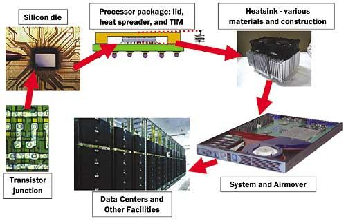 Server Design Challenges For The High Heat Load Internet