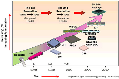 Cooling Solutions In The Past Decade Electronics Cooling