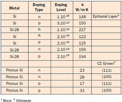 Thermal Conductivity Of Doped Porous And Isotopically