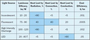 Thermal Challenges In LED Cooling