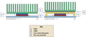 Developments with metallic thermal interface materials