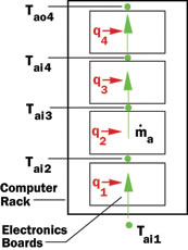 Estimating the effect of intercoolers for computer rack cooling