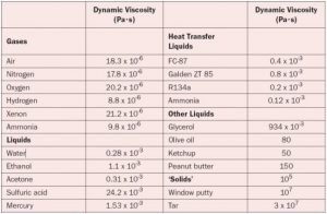About viscosity
