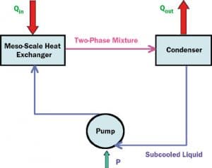 Advanced Cooling Using Meso-Scale Evaporative Cold Plates