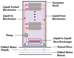 Estimating Dew Point Temperature For Water Cooling Applications