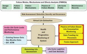 Health Assessment and Prognostics of Electronic Products: An Alternative to Traditional Reliability Prediction Methods