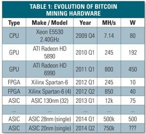 Bitcoin 2-Phase Immersion Cooling and the Implications for High Performance Computing