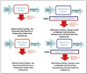 Advances in Vapor Compression Electronics Cooling