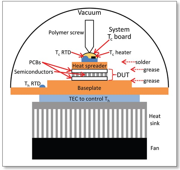 Built In Heat Spreading For Efficient Thermoelectric