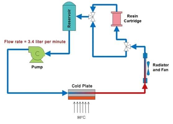 Tech Brief Low Electrical Conductivity Liquid Coolants