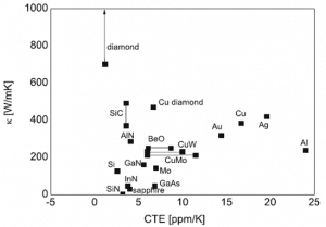 Thermal Conductivity & CTE of Materials: Can We Engineer Them?
