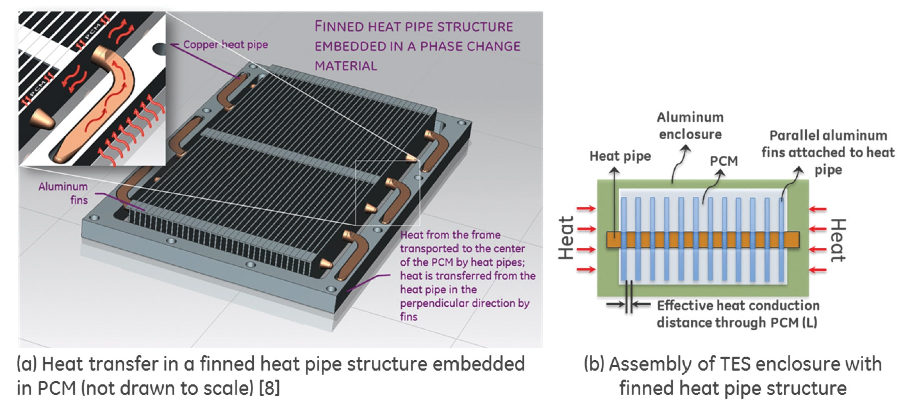 A Novel Approach To Development Of A Thermal Capacitor