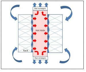 Computational Modeling of a Novel End-of-Aisle Close-Coupled Cooling Solution