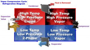 How Vapor-Compression Cooling Works
