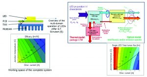 From Measurements to Standardized Multi-Domain Compact Models of Light Emitting Diodes (LED)