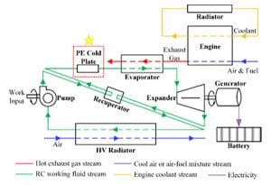Thermal Energy Harvesting with Next Generation Cooling for Automotive Electronics