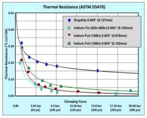 Application of Metallic TIMs for Harsh Environments and Non-flat Surfaces