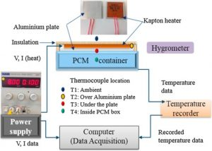 Integrated Nano-enhanced Thermal Management Techniques May Boost Photovoltaic Efficiencies