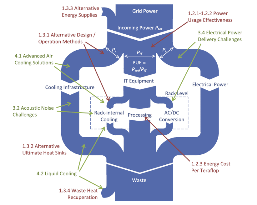 Energy Breakdown and Multi-Level Thermal Management in Data
